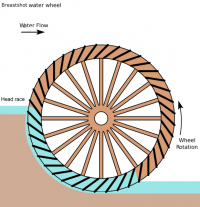 Breastshot water wheel